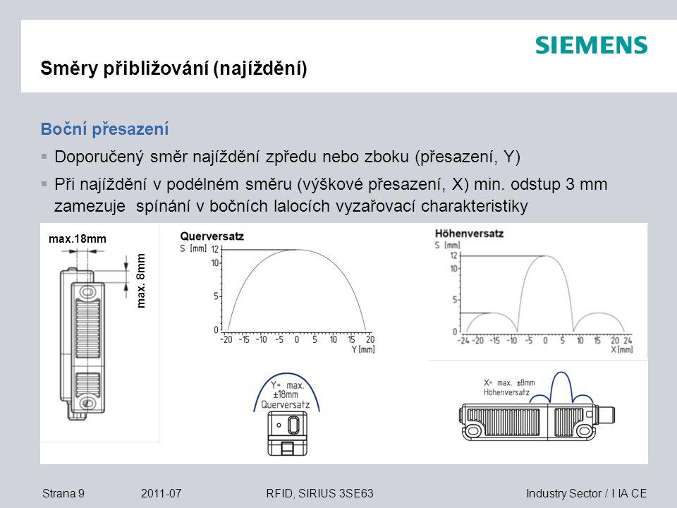 Industry Sector / I IA CEStrana 102011-07RFID, SIRIUS 3SE63 Rozměrové náčrtky