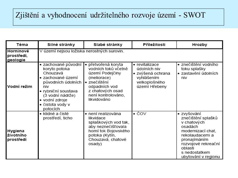 17 Zjištění a vyhodnocení udržitelného rozvoje území - SWOT
