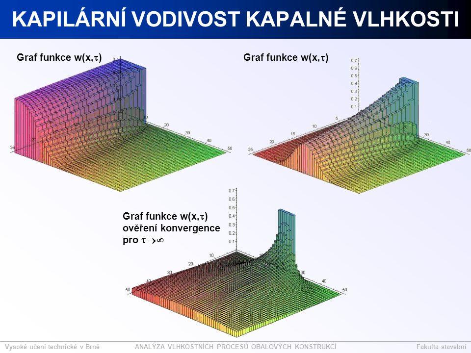 Vysoké učení technické v BrněFakulta stavebníANALÝZA VLHKOSTNÍCH PROCESŮ OBALOVÝCH KONSTRUKCÍ KAPILÁRNÍ VODIVOST KAPALNÉ VLHKOSTI Graf funkce w(x,  ) ověření konvergence pro 