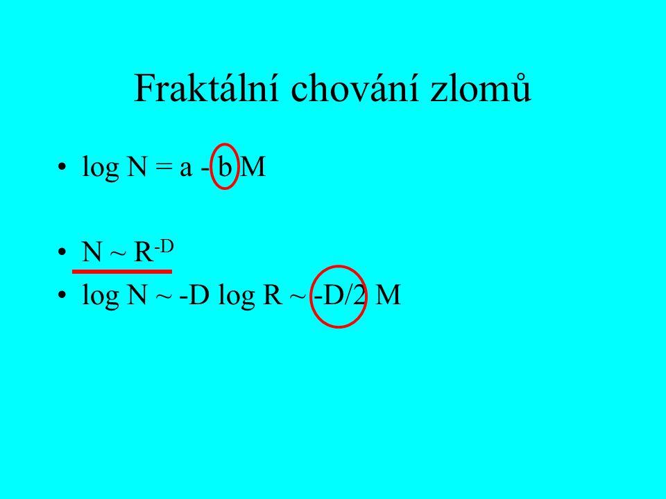 Fraktální chování zlomů log N = a - b M N ~ R -D log N ~ -D log R ~ -D/2 M