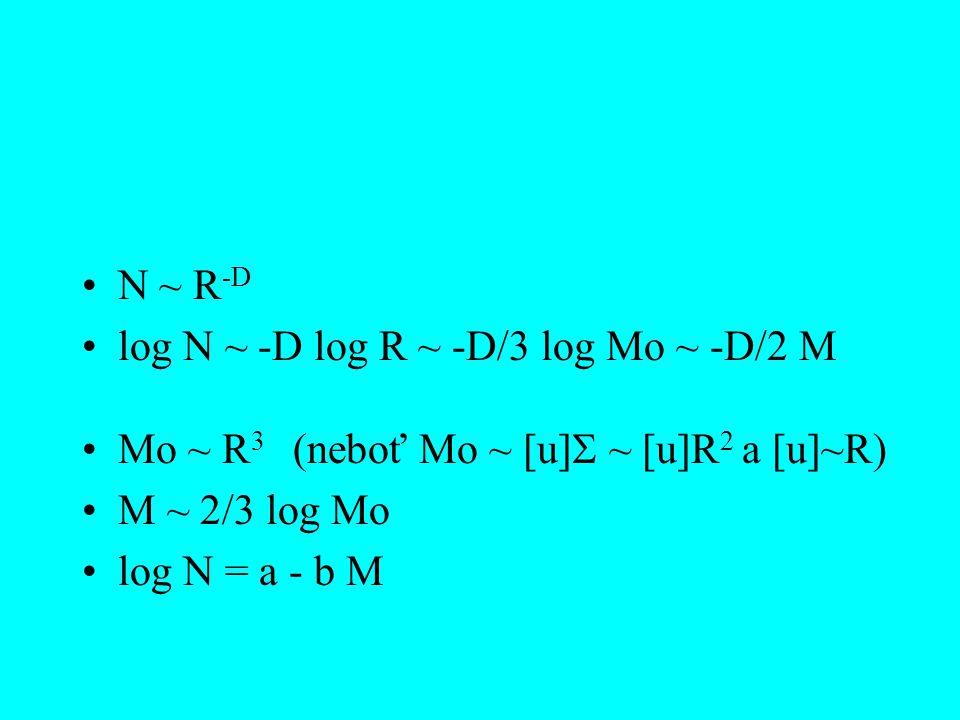 N ~ R -D log N ~ -D log R ~ -D/3 log Mo ~ -D/2 M Mo ~ R 3 (neboť Mo ~ [u]  ~ [u]R 2 a [u]~R) M ~ 2/3 log Mo log N = a - b M