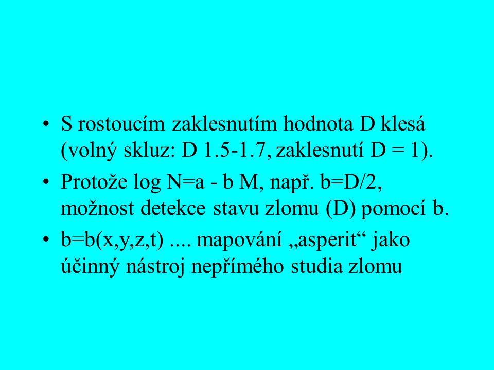 S rostoucím zaklesnutím hodnota D klesá (volný skluz: D 1.5-1.7, zaklesnutí D = 1). Protože log N=a - b M, např. b=D/2, možnost detekce stavu zlomu (D