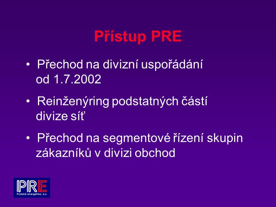 Přístup PRE Přechod na divizní uspořádání od 1.7.2002 Reinženýring podstatných částí divize síť Přechod na segmentové řízení skupin zákazníků v divizi obchod