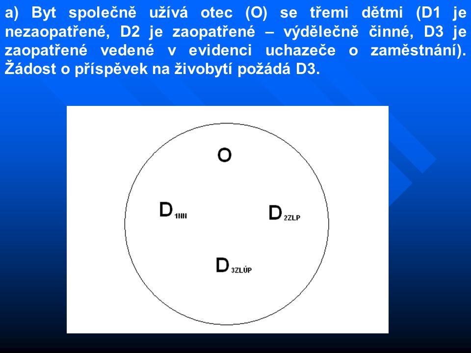 a) Byt společně užívá otec (O) se třemi dětmi (D1 je nezaopatřené, D2 je zaopatřené – výdělečně činné, D3 je zaopatřené vedené v evidenci uchazeče o zaměstnání).