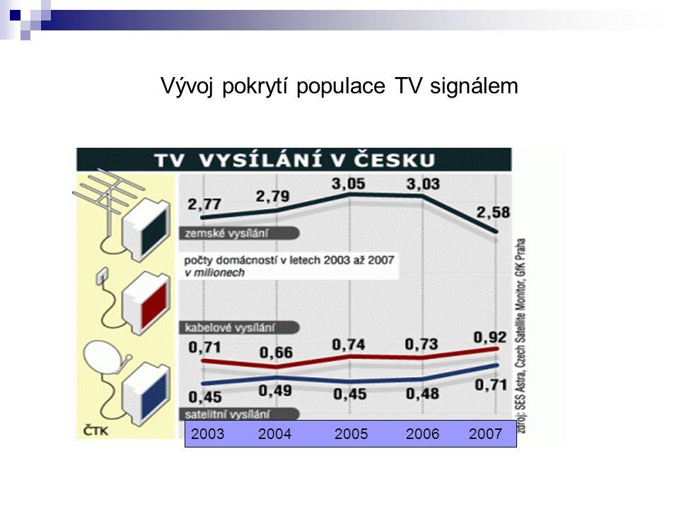 Vývoj pokrytí populace TV signálem 2003 2004 2005 2006 2007
