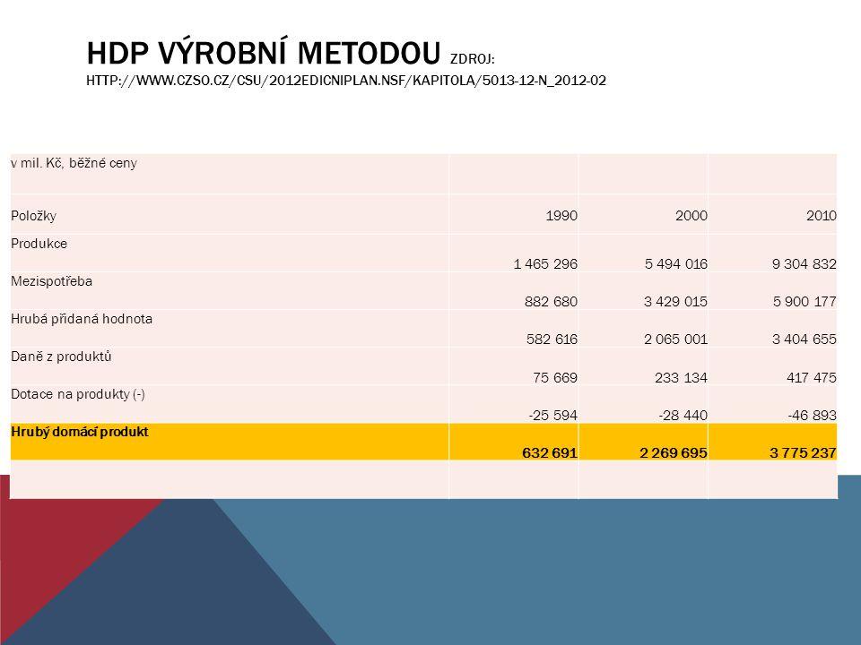 HDP VÝROBNÍ METODOU ZDROJ: HTTP://WWW.CZSO.CZ/CSU/2012EDICNIPLAN.NSF/KAPITOLA/5013-12-N_2012-02 v mil. Kč, běžné ceny Položky199020002010 Produkce 1 4