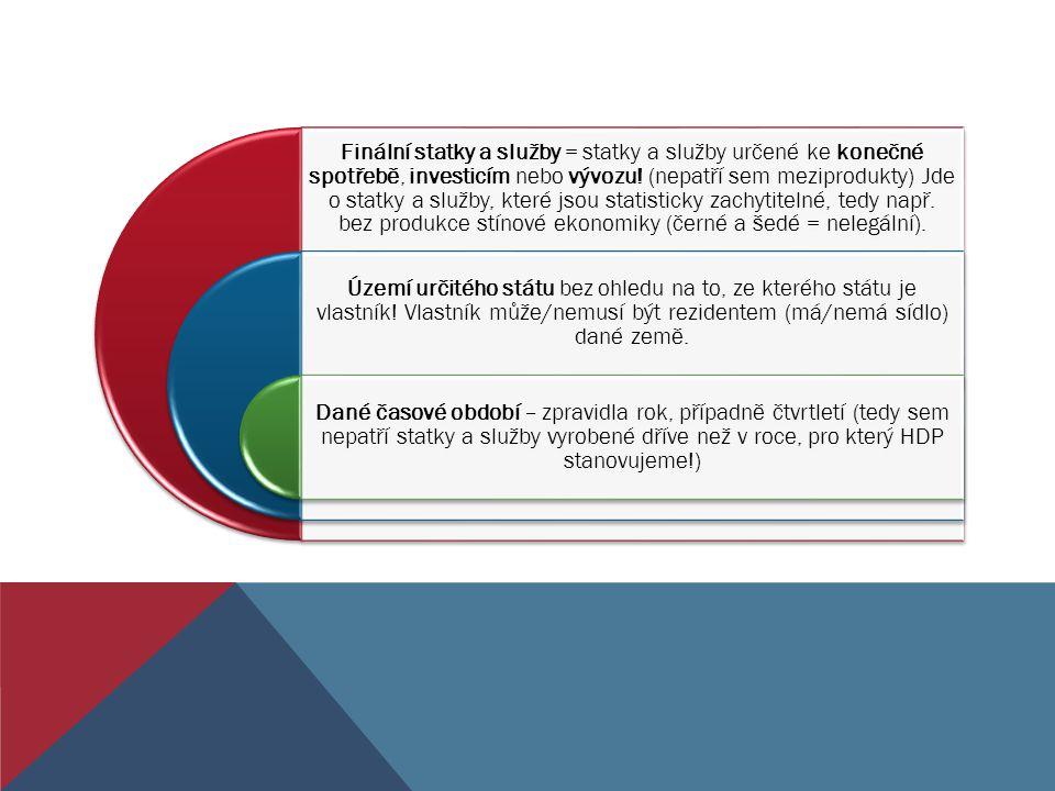 VÝROBNÍ METODA: Finální statky a služby jsou vyprodukovány výrobci.