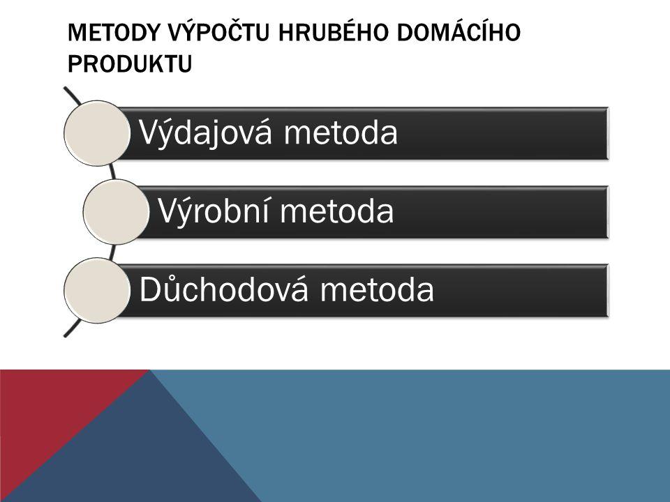 METODY VÝPOČTU HRUBÉHO DOMÁCÍHO PRODUKTU Výdajová metoda Výrobní metoda Důchodová metoda
