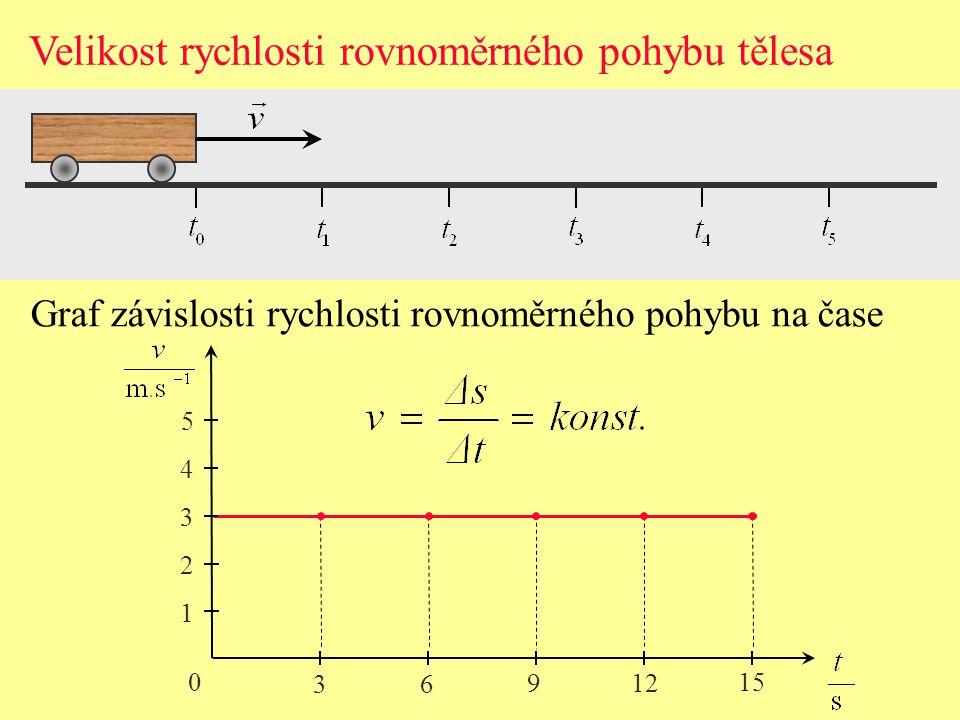 Velikost rychlosti rovnoměrného pohybu tělesa Graf závislosti rychlosti rovnoměrného pohybu na čase 0 1 2 3 4 5 3 6 9 12 15