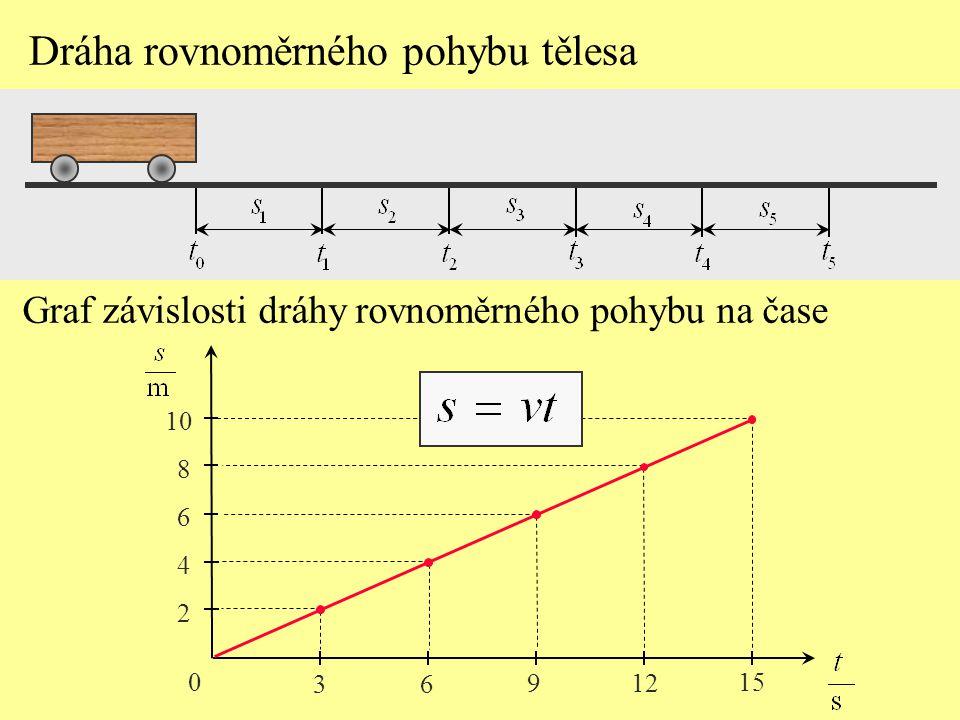 Graf závislosti dráhy rovnoměrného pohybu na čase 0 3 6 9 12 15 Dráha rovnoměrného pohybu tělesa 2 4 6 8 10