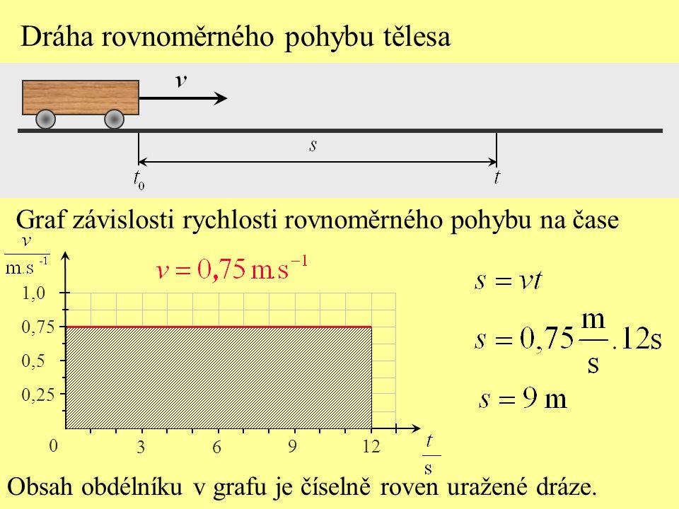 Obsah obdélníku v grafu je číselně roven uražené dráze.