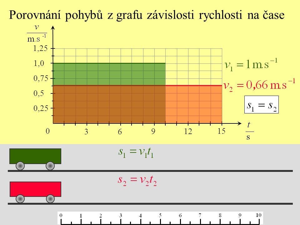 Porovnání pohybů z grafu závislosti rychlosti na čase 0 3 6 9 12 15 0,25 0,5 0,75 1,0 1,25
