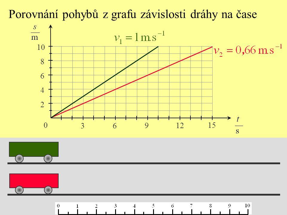 Porovnání pohybů z grafu závislosti dráhy na čase 0 3 6 9 12 15 2 4 6 8 10