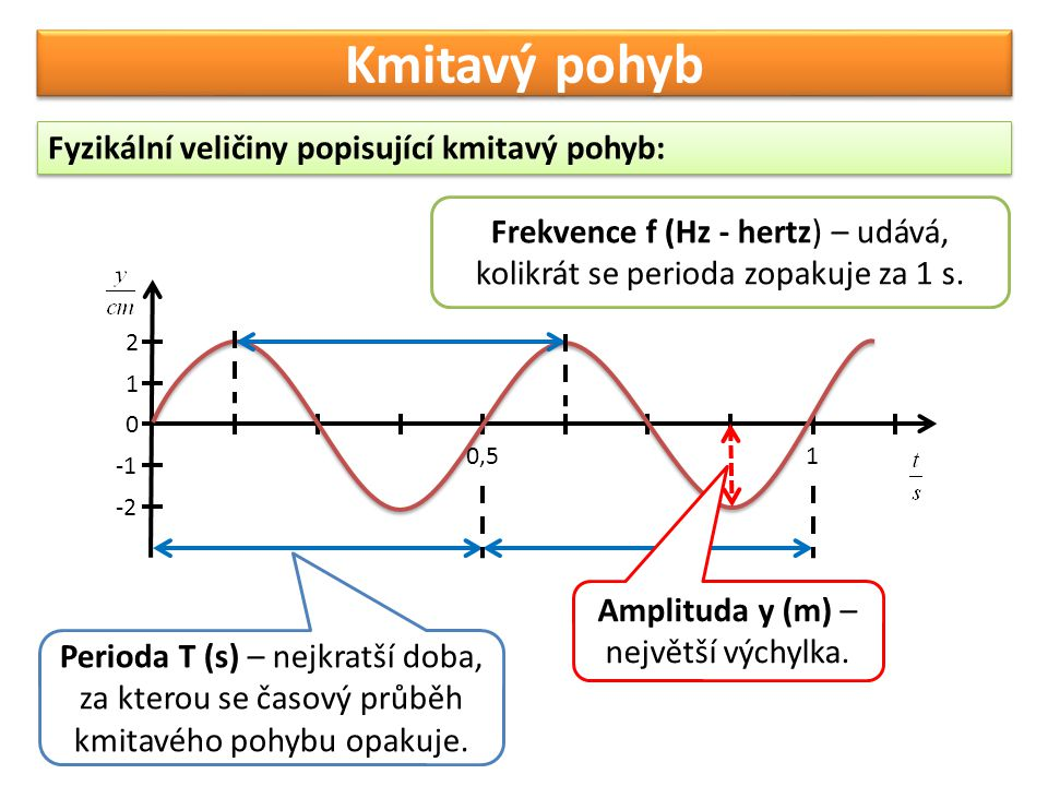 Kmitavý pohyb Fyzikální veličiny popisující kmitavý pohyb: 0,51 1 2 -2 0 Perioda T (s) – nejkratší doba, za kterou se časový průběh kmitavého pohybu o