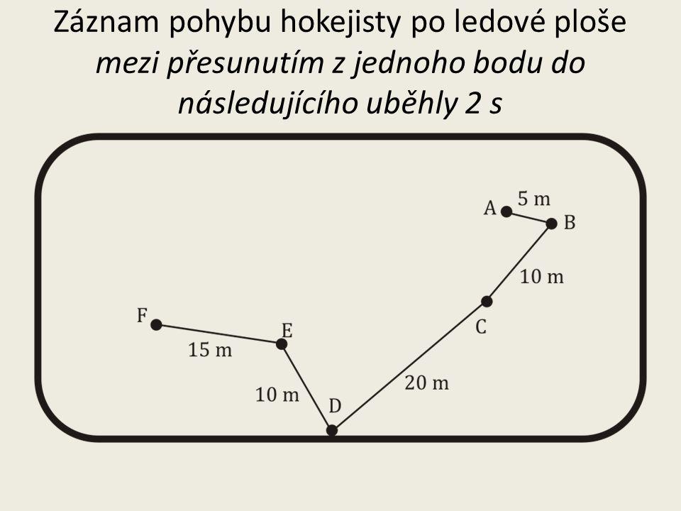 Trajektorie a dráha trajektorie – čára, po které se těleso pohybuje podle tvaru trajektorie dělíme pohyby na přímočaré a křivočaré dráha – délka trajektorie, značíme ji s, je to skalární veličina [s] = m