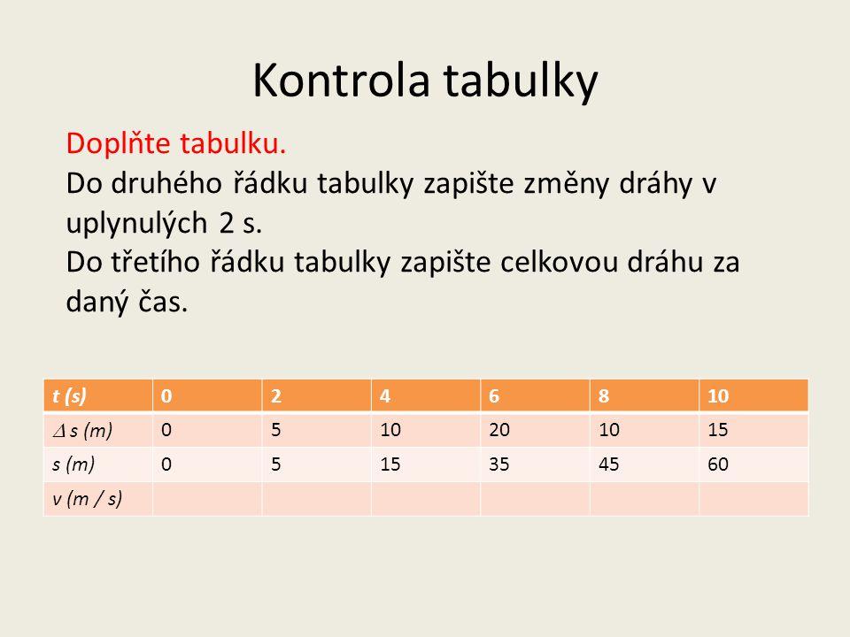 Kontrola tabulky t (s)0246810  s (m) 0510201015 s (m)0515354560 v (m / s) Doplňte tabulku. Do druhého řádku tabulky zapište změny dráhy v uplynulých