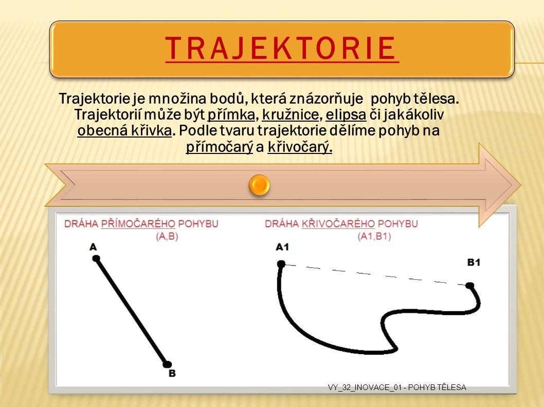 TRAJEKTORIE Trajektorie je množina bodů, která znázorňuje pohyb tělesa. Trajektorií může být přímka, kružnice, elipsa či jakákoliv obecná křivka. Podl