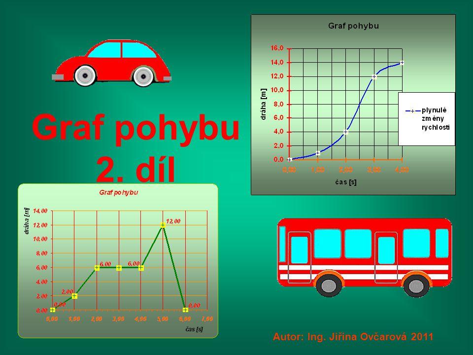 Při rychlosti 1 m/s vypadá graf pohybu takto: Další stránka Dráhu počítáme jako součin rychlosti a času.