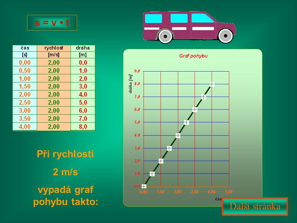 Při rychlosti 2 m/s vypadá graf pohybu takto: Další stránka s = v t