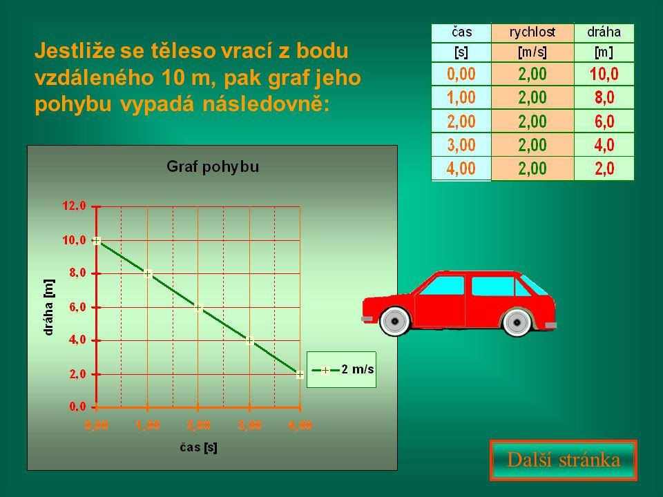 Jestliže se těleso vrací z bodu vzdáleného 10 m, pak graf jeho pohybu vypadá následovně: Další stránka