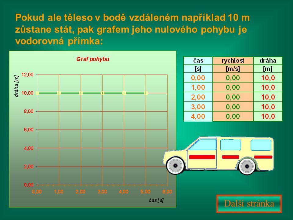 Pokud ale těleso v bodě vzdáleném například 10 m zůstane stát, pak grafem jeho nulového pohybu je vodorovná přímka: