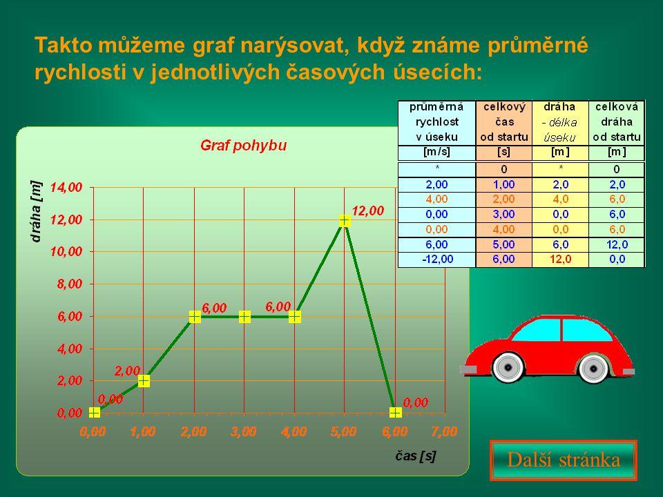 V narýsovaném grafu snadno rozeznáme, ve kterých úsecích je pohyb pomalý, rychlejší, nebo ve kterých úsecích se těleso nepohybuje.