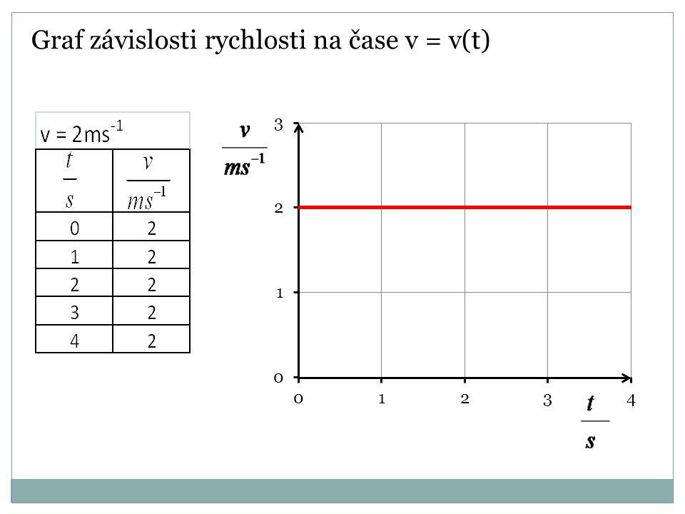 Dráha rovnoměrného přímočarého pohybu Z grafu v = v(t) určíme dráhu, kterou hmotný bod urazí za určitý čas ( v našem případě za 3s), jako obsah plochy pod přímkou.