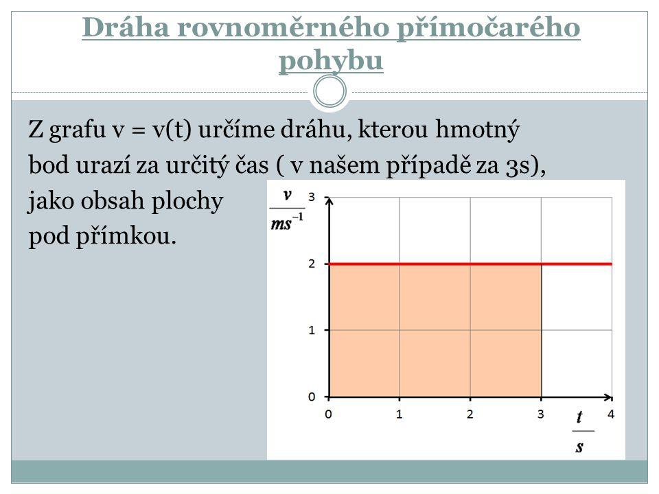 Dráha rovnoměrného přímočarého pohybu Z grafu v = v(t) určíme dráhu, kterou hmotný bod urazí za určitý čas ( v našem případě za 3s), jako obsah plochy