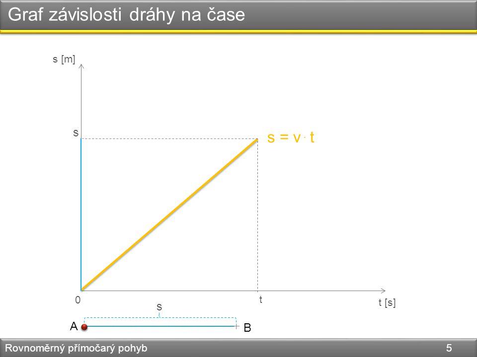 Graf závislosti dráhy na čase Rovnoměrný přímočarý pohyb 5 s [m] t [s] 0 t A B s. s = v t s