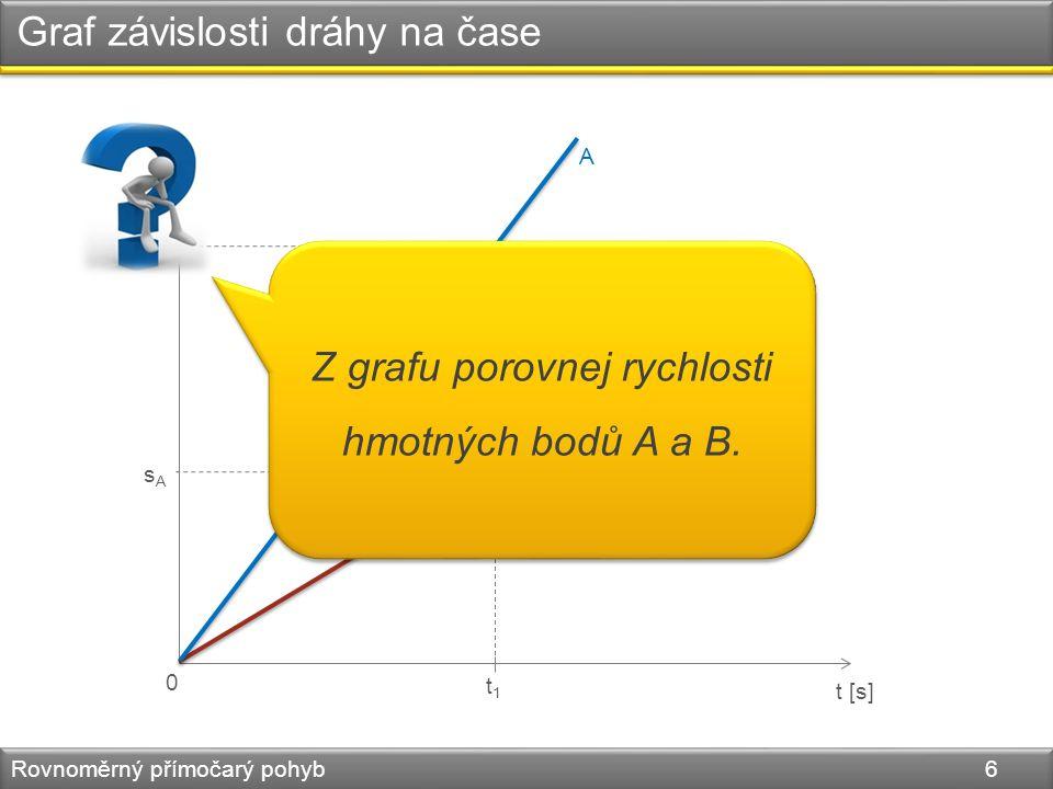Graf závislosti dráhy na čase Rovnoměrný přímočarý pohyb 6 s [m] t [s] 0 t1t1 A B sAsA sBsB Z grafu porovnej rychlosti hmotných bodů A a B.