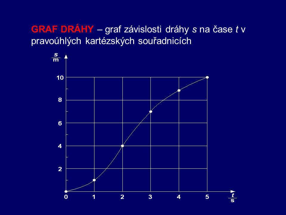 DRÁHA HB délka trajektorie, kterou hmotný bod HB opíše za určitou dobu -označení dráhy : s -jednotky dráhy: jednotky délky  Dráha hmotného bodu závisí na: volbě vztažné soustavy VS čase dráha je funkcí času s = s(t)  Při přemístění z bodu A do bodu B je: A A B dráha PŘÍMOČARÉHO POHYBU HB rovna je vzdáleností bodů A a B.