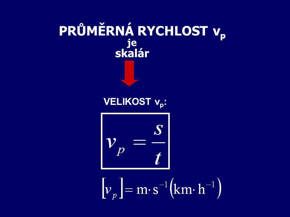 4. RYCHLOST HMOTNÉHO BODU fyzikální veličina charakterizující pohyb HB vzhledem k vztažné soustavě VS okamžitá RYCHLOST PRŮMĚRNÁ RYCHLOST v p podíl dr