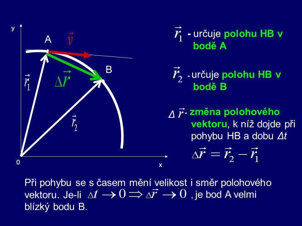 y A 0 x B t t+ Δt Odvození vztahu pro okamžitou rychlost Uvažujeme pohyb hmotného bodu HB po trajektorii AB. Předpokládejme, že v čase t je HB v bodě
