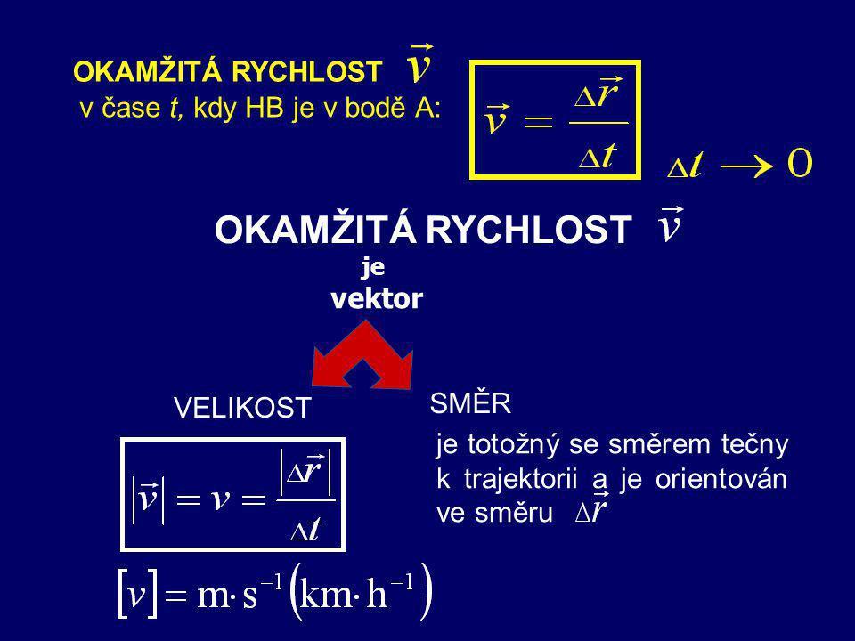 Při pohybu se s časem mění velikost i směr polohového vektoru. Je-li, je bod A velmi blízký bodu B. y A 0 x B - určuje polohu HB v bodě A - určuje pol