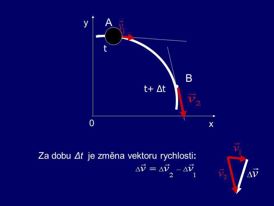 5. ZRYCHLENÍ HMOTNÉHO BODU fyzikální veličina vyjadřující změnu rychlosti HB za jednotku času Uvažujeme pohyb hmotného bodu HB po trajektorii AB. → →