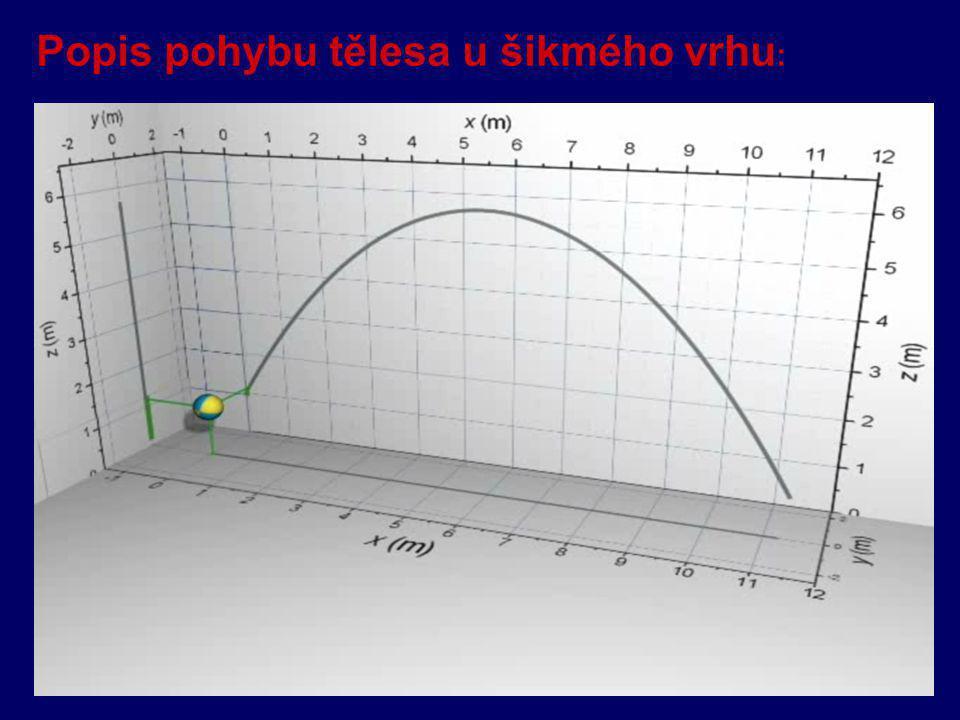 VELIKOST SMĚR je vektor - stejný směr jako POHYB ZRYCHLENÝ - opačný směr než POHYB ZPOMALENÝ OKAMŽITÉ ZRYCHLENÍ u PŘÍMOČARÉHO POHYBU leží vektor na př