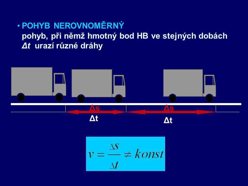 POHYB ROVNOMĚRNÝ pohyb, při němž hmotný bod HB urazí v libovolných, ale stejných dobách Δt stejné dráhy Δs ΔsΔs ΔsΔs ΔtΔt ΔtΔt