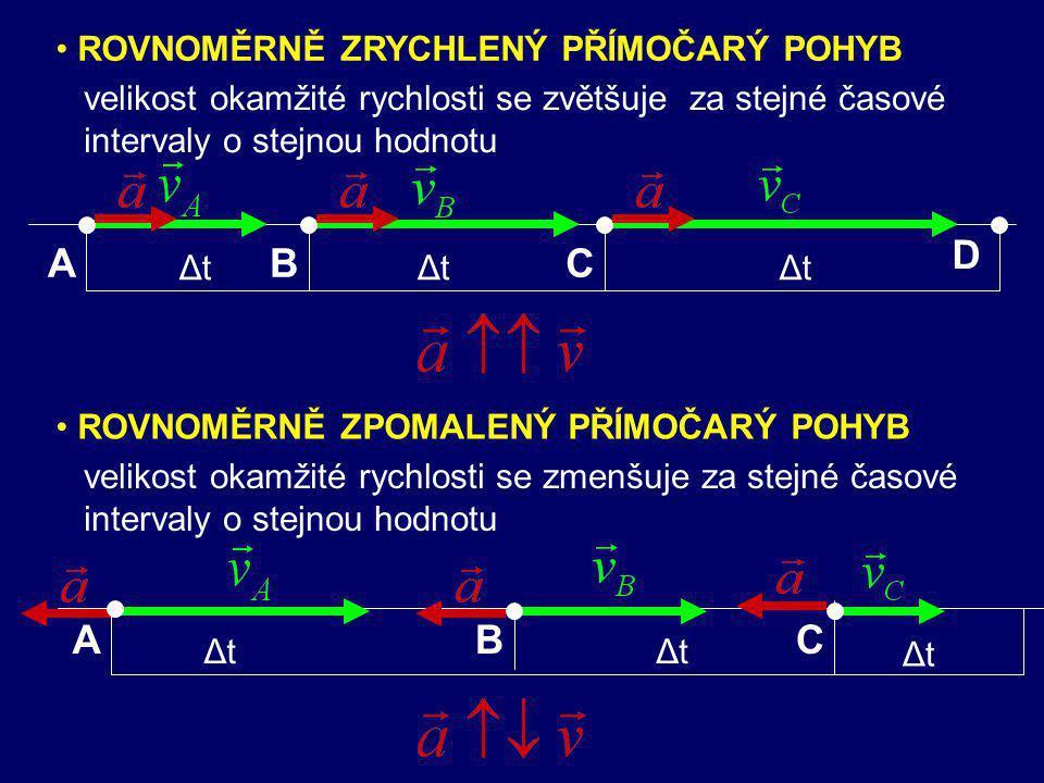 -nejjednodušší nerovnoměrný pohyb -přímočarý pohyb hmotného bodu HB s konstantním zrychlením 8. ROVNOMĚRNĚ ZRYCHLENÝ (ZPOMALENÝ) POHYB → →