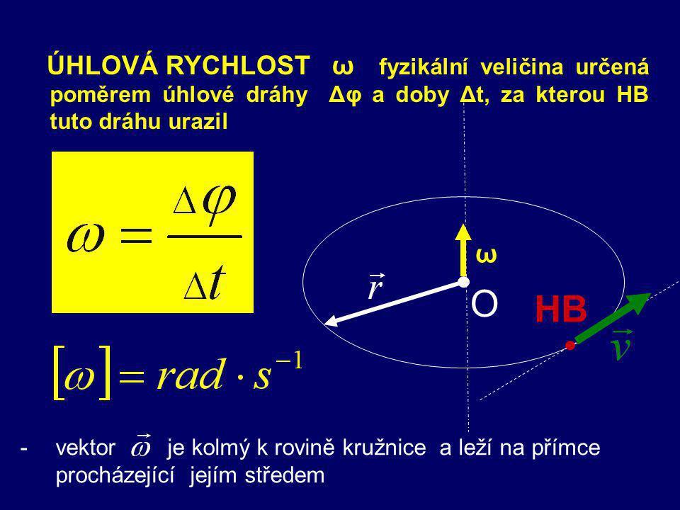 Další fyzikální veličiny pro popis rovnoměrného pohybu po kružnici v - POSTUPNÁ (OBVODOVÁ) RYCHLOST okamžitá rychlost HB v čase t ω - ÚHLOVÁ RYCHLOST