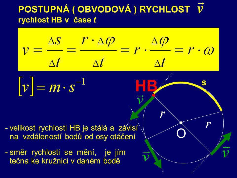 O PRAVIDLO PRAVÉ RUKY: Jestliže prsty pravé ruky obrácené dlaní k HB ukazují směr jeho pohybu, udává vztyčený palec směr vektoru úhlové rychlosti ω