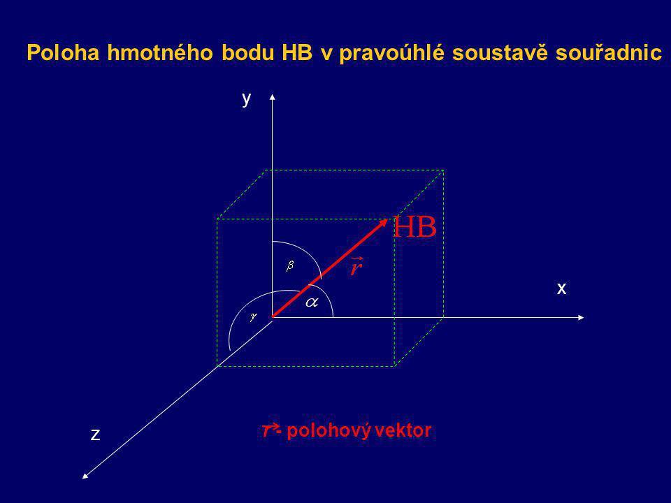 2. POLOHA HMOTNÉHO BODU POLOHA HB prostorové umístění hmotného bodu HB vzhledem ke zvolené vztažné soustavě VS Určení polohy HB:- souřadnicemi x, y, z