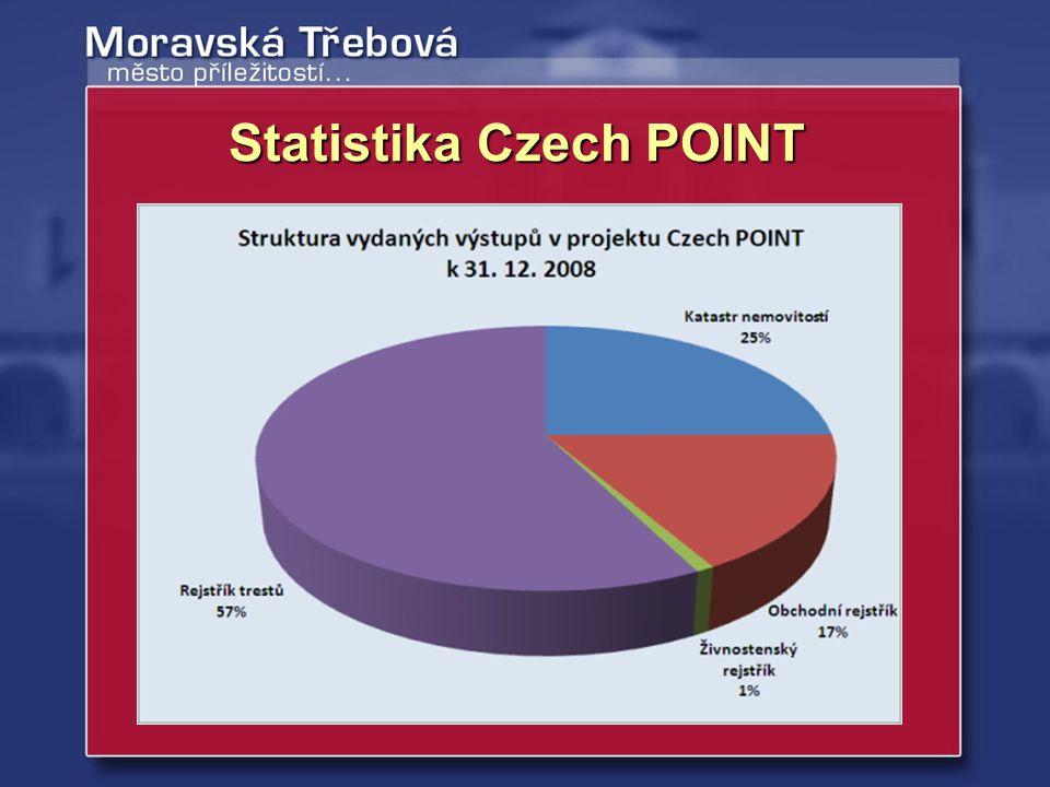 Katastr nemovitostí722 výpisů Rejstřík trestů970 výpisů Obchodní rejstřík129 výpisů Celkem vybráno na správních poplatcích – 169.200,- Kč Statistika Czech POINT Moravská Třebová za rok 2008