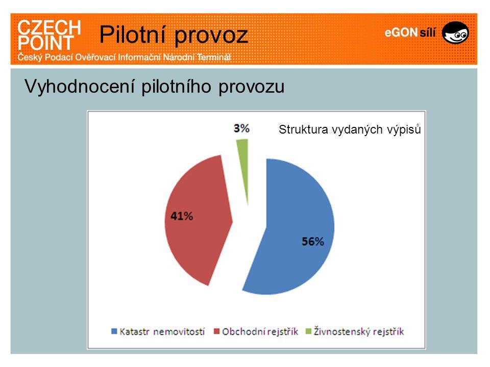 Struktura vydaných výpisů Pilotní provoz Vyhodnocení pilotního provozu