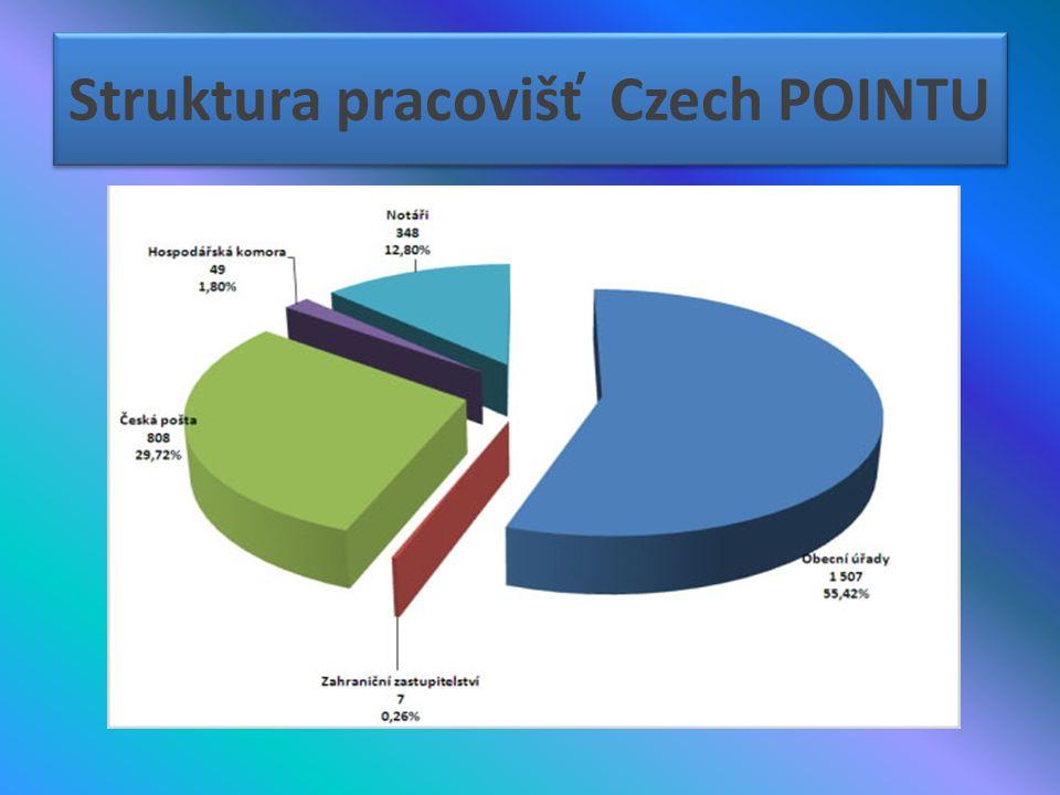 Struktura pracovišť Czech POINTU