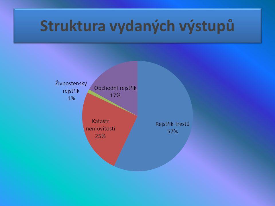 Struktura vydaných výstupů