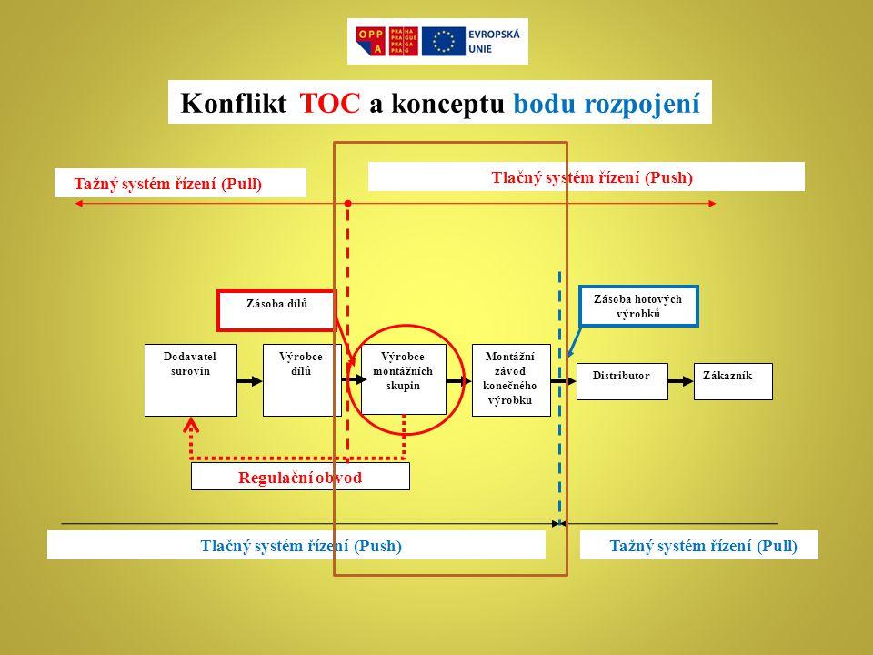 Konflikt TOC a konceptu bodu rozpojení ZákazníkDistributor Montážní závod konečného výrobku Výrobce montážních skupin Dodavatel surovin Výrobce dílů Z