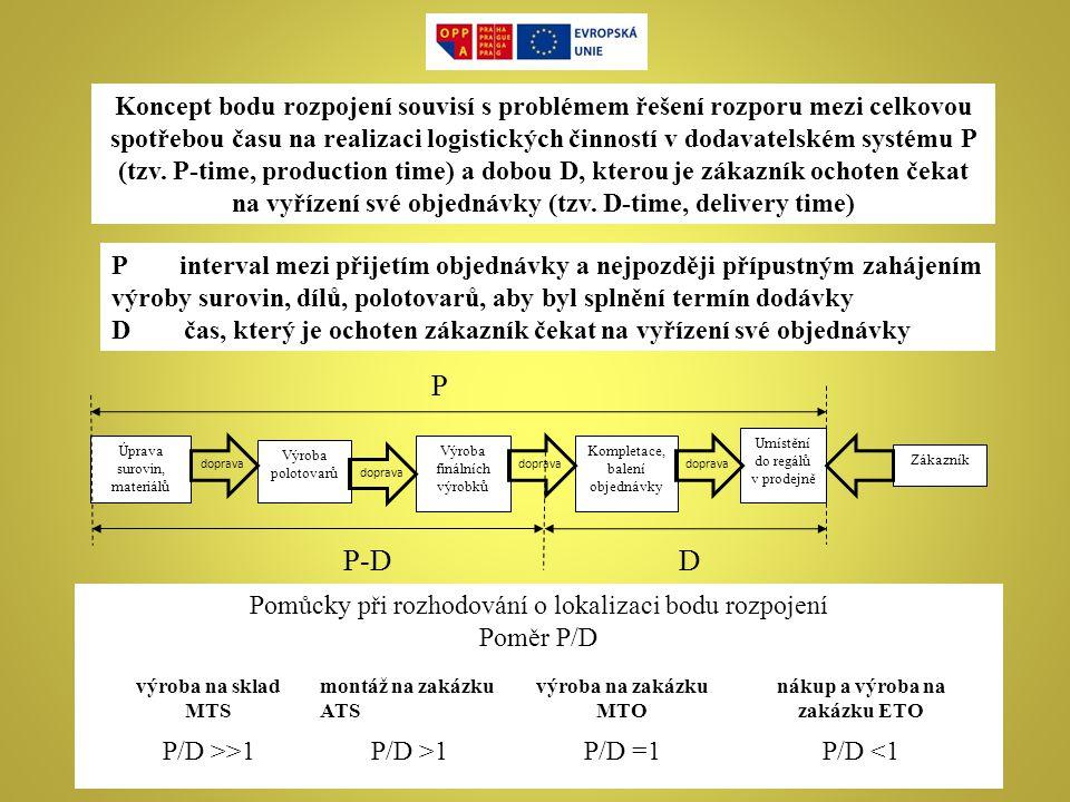 Koncept bodu rozpojení souvisí s problémem řešení rozporu mezi celkovou spotřebou času na realizaci logistických činností v dodavatelském systému P (t
