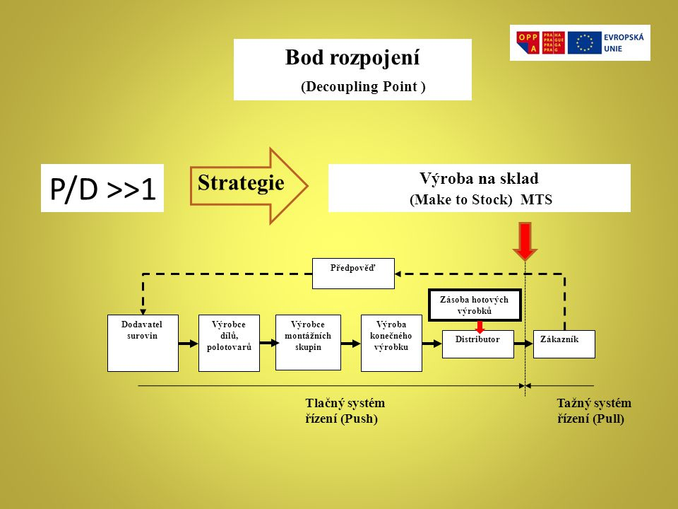 Bod rozpojení (Decoupling Point ) Výroba na sklad (Make to Stock) MTS ZákazníkDistributor Výroba konečného výrobku Výrobce montážních skupin Dodavatel
