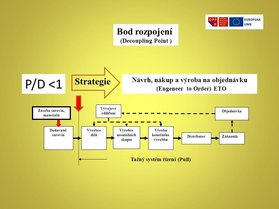 Návrh, nákup a výroba na objednávku (Engeneer to Order) ETO ZákazníkDistributor Výroba konečného výrobku Výrobce montážních skupin Dodavatel surovin V