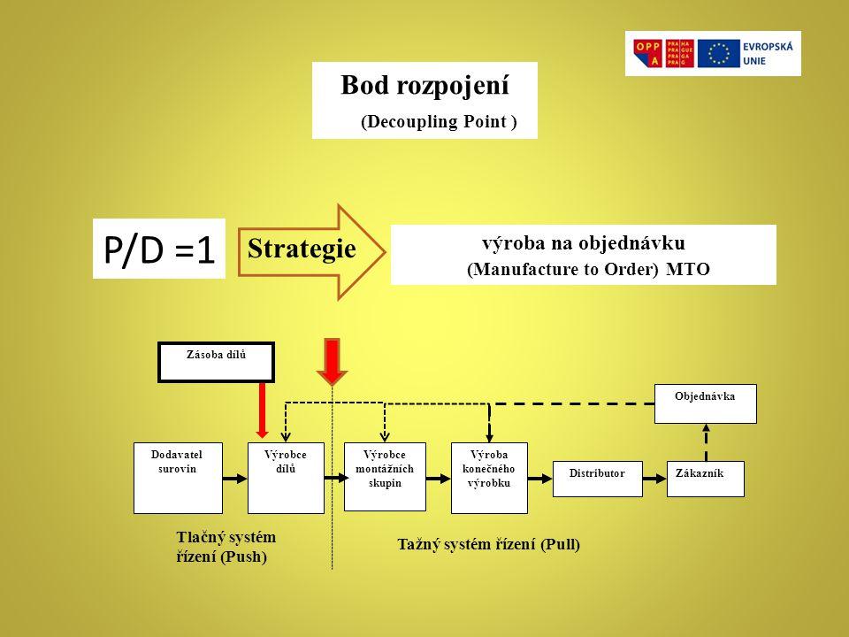 Bod rozpojení (Decoupling Point ) výroba na objednávku (Manufacture to Order) MTO ZákazníkDistributor Výroba konečného výrobku Výrobce montážních skup